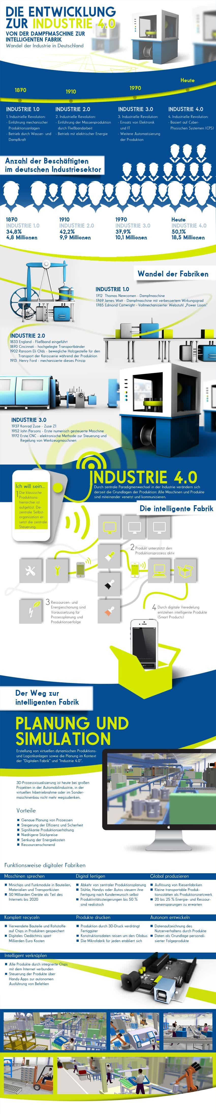 Industrie 4.0 Infografik
